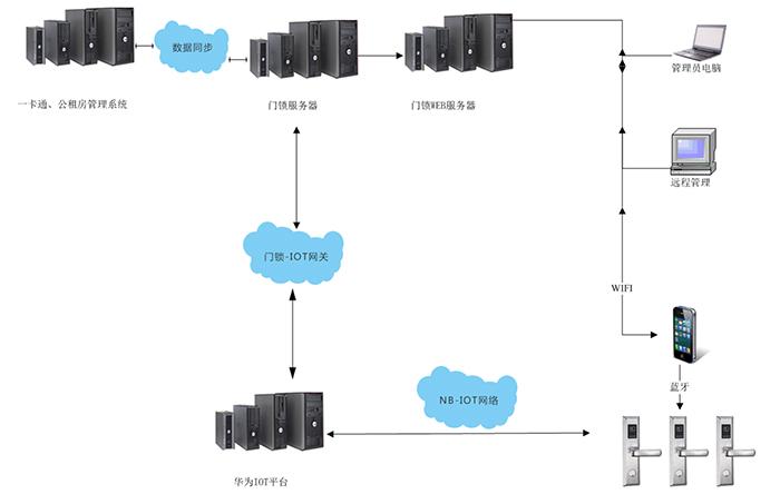 智能门锁管理系统